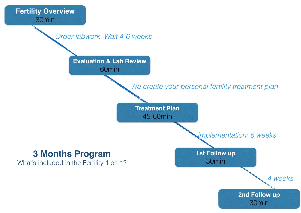 fertility plan online